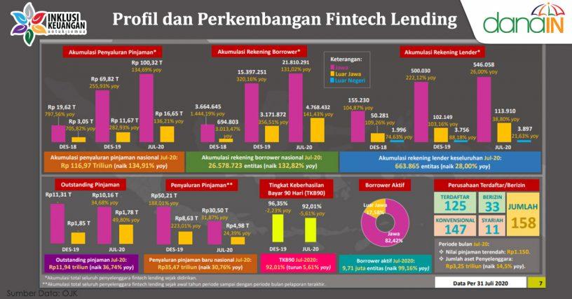 Kondisi Nyata Industri P2P Lending di Indonesia