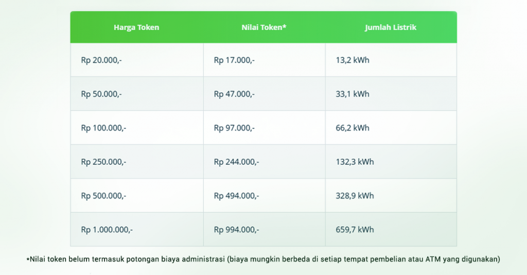 Danain-rincian_harga_token_listrik-tabel_harga_token_listrik